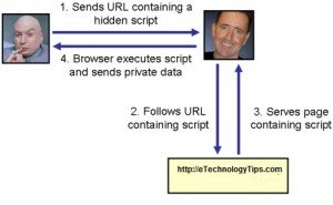 Cross-site-scripting-attack-300x185 Protect Your Website Against XSS