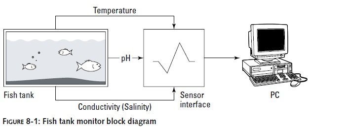 Fish-Tank-Monitor-Block-Diagram Sensor and Alerts For Fish Tank Monitor