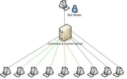 How-Botnets-Infiltrate-Exploit-Computer-Systems How Botnets Infiltrate & Exploit Computer Systems