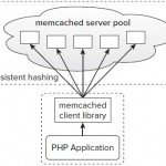How memcached works