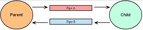 IPC Basic Guide of Interprocess Communication and Pipes
