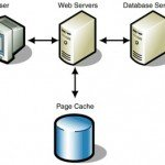 Improve Website Performance Using Cache