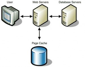 Improve-Website-Performance-Using-Cache-300x234 Improve Website Performance Through Caching