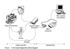 On-Board-diagnostic-block-diagram-300x208 Own Made Automotive Diagnostic