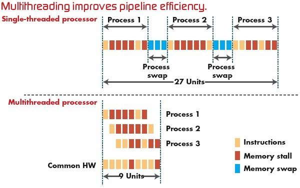 Multithreading-improves-pipeline-efficiency Parallel Programming with Multiprocess and Threads
