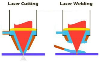 Difference-of-laser-welding-and-laser-cutting Using Laser for Welding