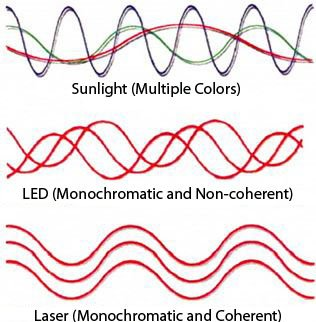 Laser-LED-and-sunlight-difference What is Monochromatic Light ?