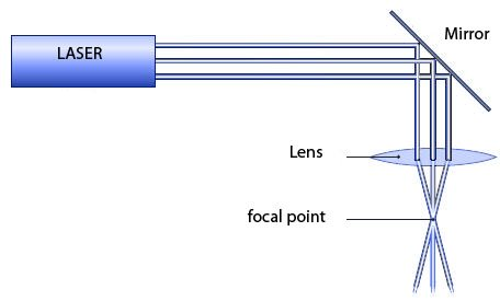 Schematic-of-a-cutting-laser-1 How to cut metal and diamond using laser