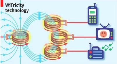 Transfer-Electricity-Wirelessly-is-Possible Transfer Electricity Wirelessly is Possible