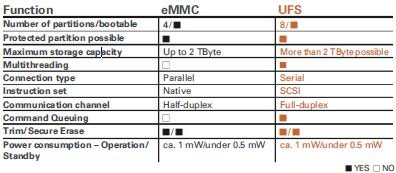 eMMC-versus-UFS2.0-Comparison UFS 2.0 : The New Generation of Mobile Device Storage