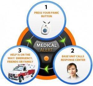 Medical-Alert-System-300x279 How to Pick a Medical Alert System
