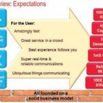 5G Overview expectation