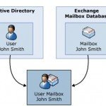 Why is Exchange Mailbox Not Receiving Email from External IDs?