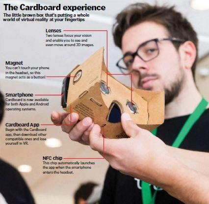 How-google-cardboard-works How Google Cardboard works