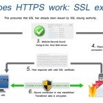 How SSL protect your data