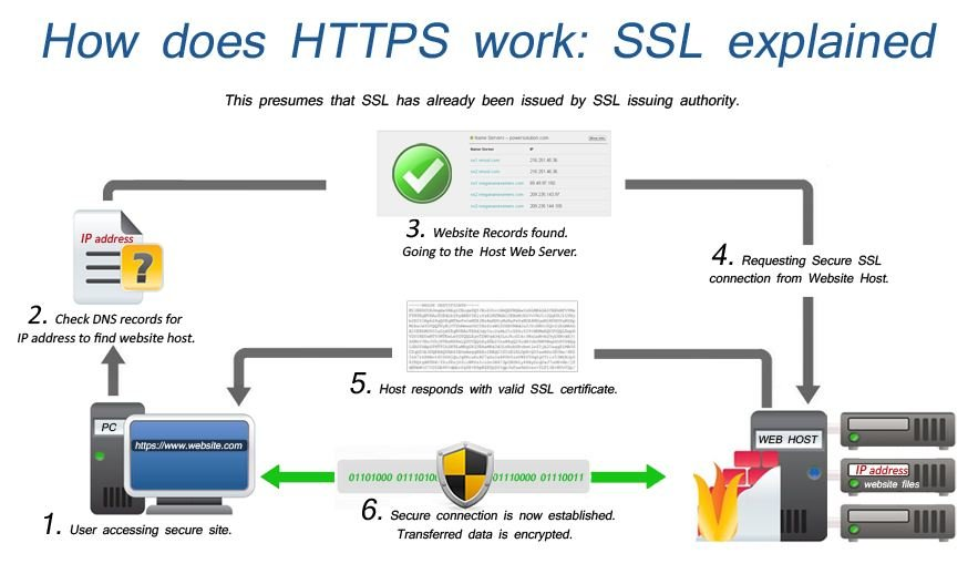 How-SSL-protect-your-data Stay Safe on Public Wi-Fi