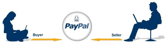 Paypal-Ebay-Buyer-Protection Why Ratings and Feedback is Important on eBay?